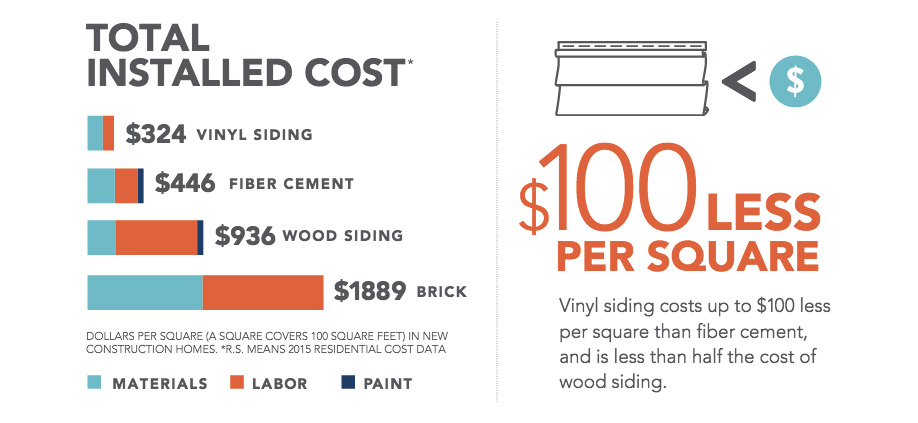 Lifetime Value And Easy Maintenance Help Rank Vinyl Siding Among The Highest Returns On Investment For Remodeling Projects