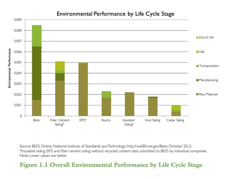 Environmental Performance Life Cycle Stage