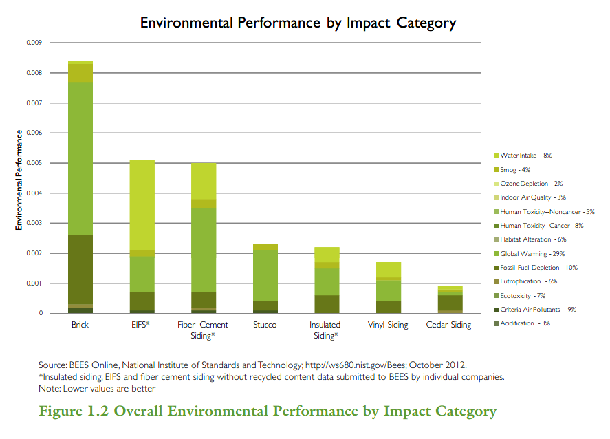 Environmental Performance Impact Category